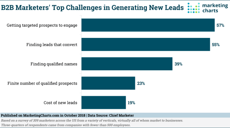 Chart: B2B Lead Generation Challenges