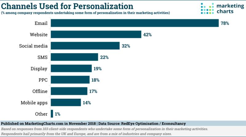 Chart: Channels Used For Personalization