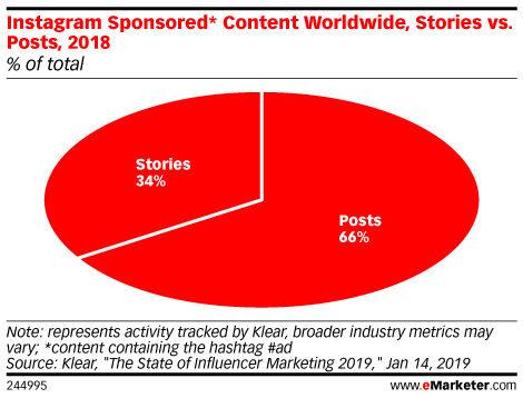 Chart: Instagram Sponsored Stories vs Posts