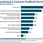 Chart: Why Customers Abandon Feedback Surveys