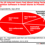 Chart: Sentiments Toward Retail Facial Recognition