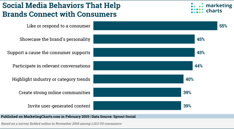 Chart: Brand Social Media Behaviors That Connect With Consumers