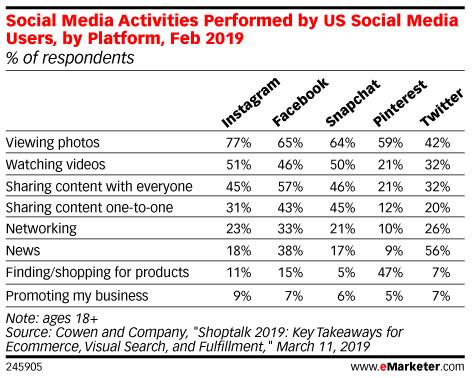 Table: Social Media Activities By Platform