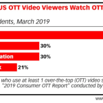Chart: OTT Video Viewing Locations