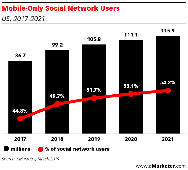 Chart: Mobile-Only Social Network Users, 2017-2021