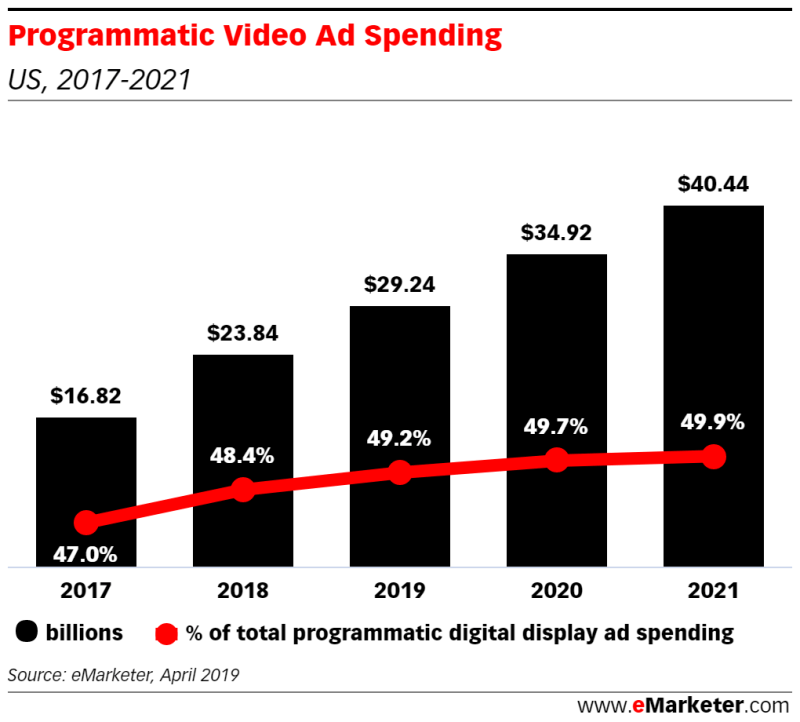 Chart: Programmatic Video Ad Spending
