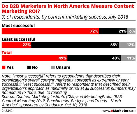 Chart: B2B Content Marketing ROI Measurement