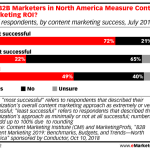 Chart: B2B Content Marketing ROI Measurement