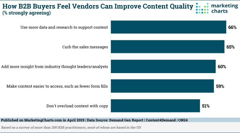 Chart: Improving B2B Vendor Content