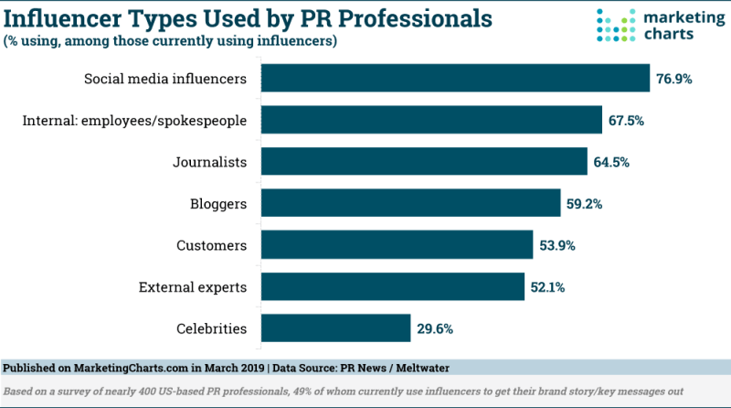 Chart: Types Of Influencers Used By PR Pros