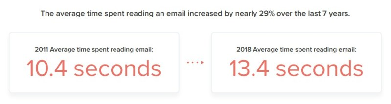 Email Reading Times, 2011 & 2018