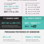 Infographic: Brand Preferences Of Millennials vs Gen V