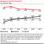Chart: Time Spent On Instagram, Facebook & Snapchat