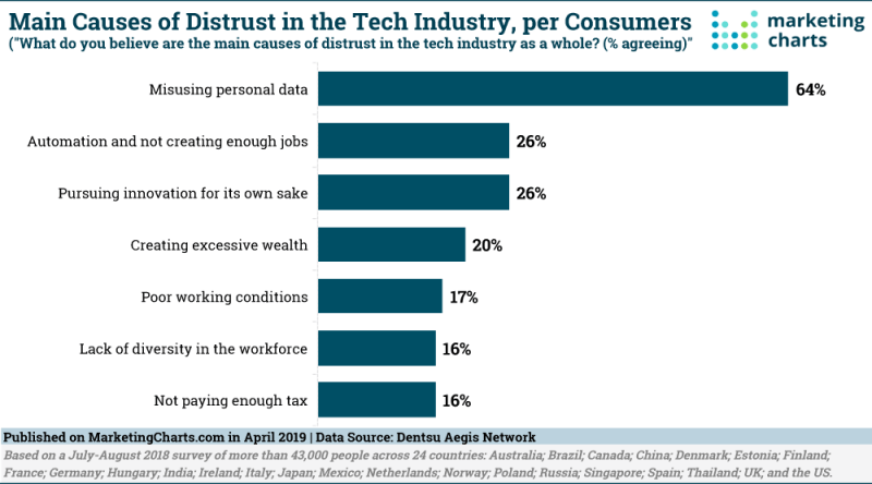 Chart: Causes Of Distrust In The Tech Industry