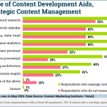 Chart: Marketers' Content Development Tools