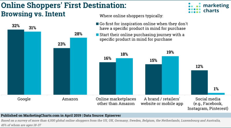 Chart: Online Shoppers' First Destination