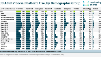 Age & Gender Of Reddit Users [CHART]