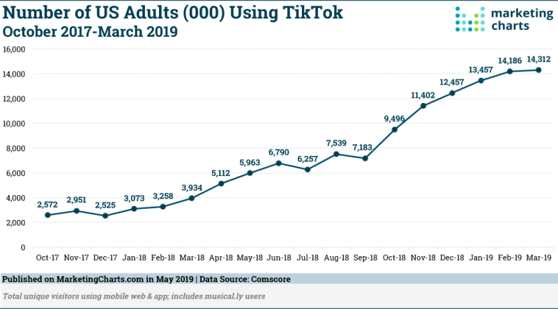 Chart: US TikTok Growth, 2017-2019