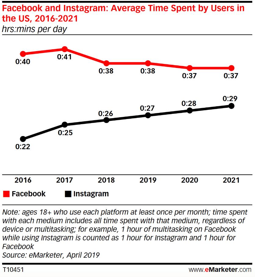 Chart: Time Spent On Facebook vs Instagram