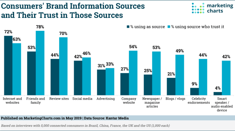 Chart: Trust Consumers Place In  Brand Information Sources