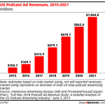 Chart: US Podcast Revenues