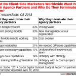 Table: Why Digital Agencies Get Fired