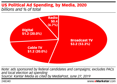 Chart: Political Ad Spending By Media, 2020