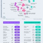 Infographic: Top Shopping Categories