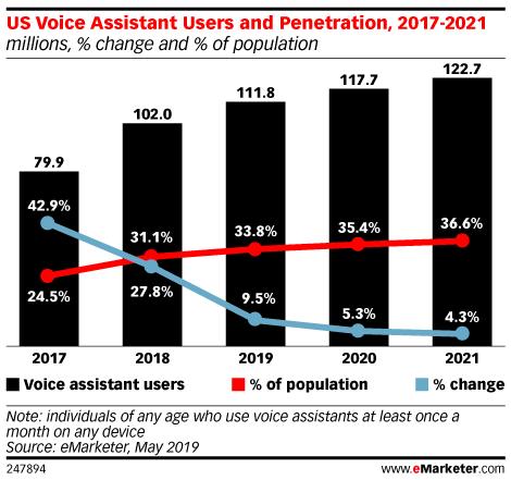 Chart: Voice Assistant User Penetration