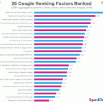Chart: Top Google Ranking Factors