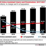 Chart: Voice Assitant User Penetration