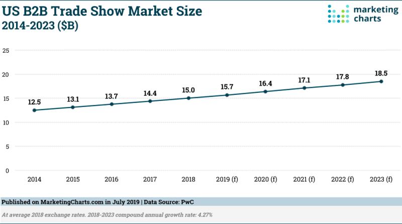 Chart: US B2B Trade Show Market Size, 2014-2023