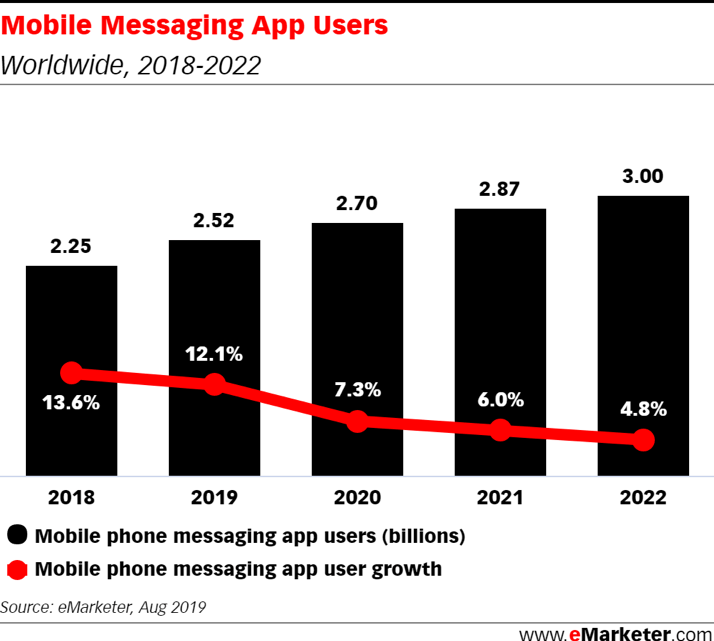 Chart: Mobile Messaging App Users, 2018-2022