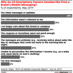 Chart: Why Consumers Unsubscribe From Brand Mobile Messages