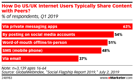Chart: Content Sharing Channels