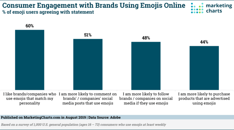 Chart: Attitudes Towards Brands That Use Emojis