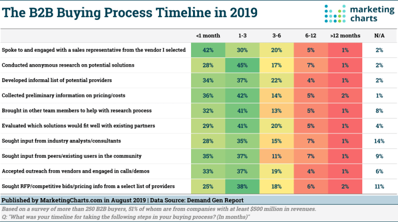 Table: B2B Buying Process Timeline