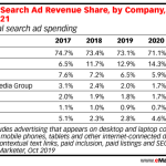 Table: Search Ad Revenue Share, 2017-2021
