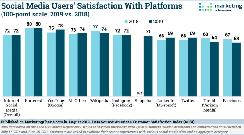 Chart: Social Media User Satisfaction By Site