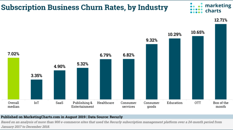 Chart: Subscription Business Churn Rates By Industry