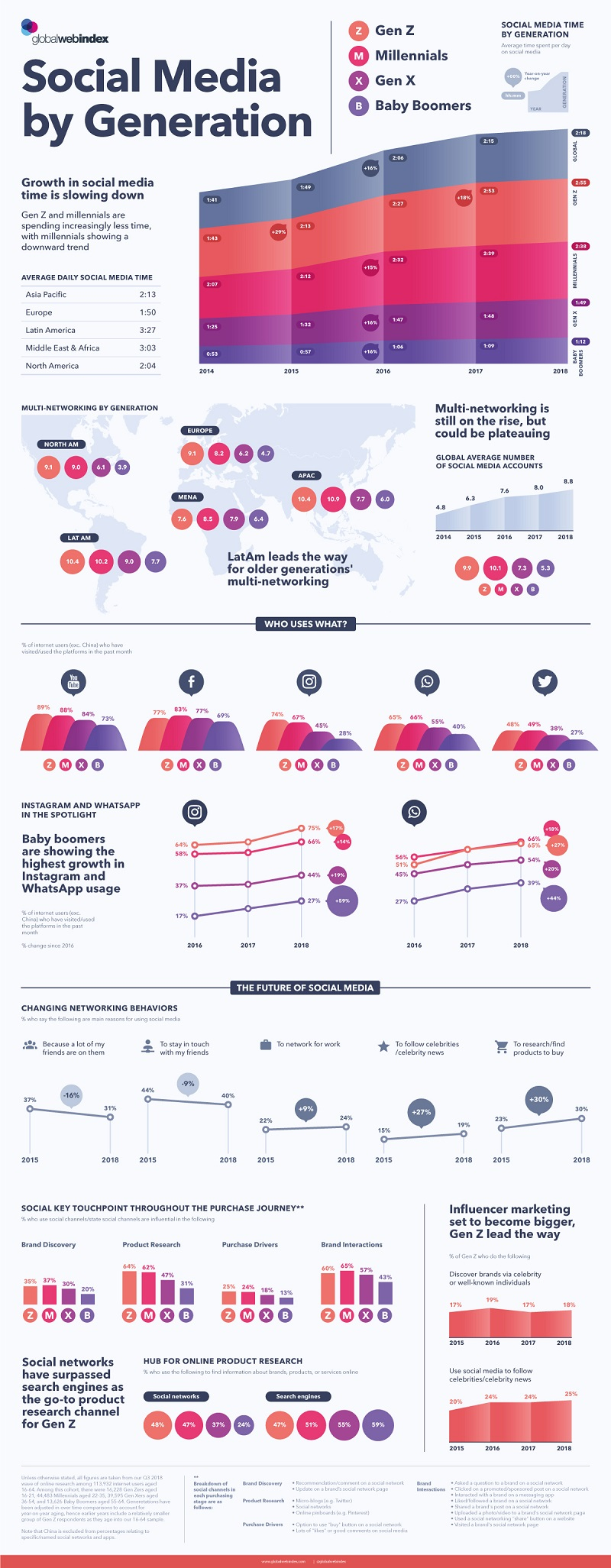 Infographic: Social Media Use By Generation