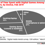 Chart: Video Game Use By Platform