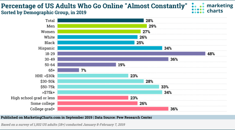 Chart: Constantly Online Demographics