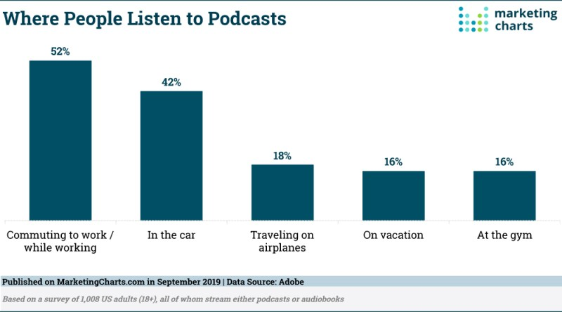 Chart: Where People Listen To Podcasts