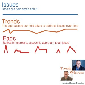 Image depciting issues, trends, and fads.