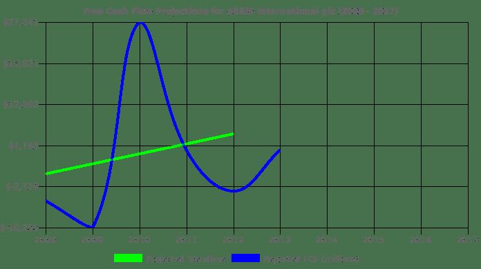 ARRIS International plc Stock Value Analysis (NasdaqGS:ARRS)