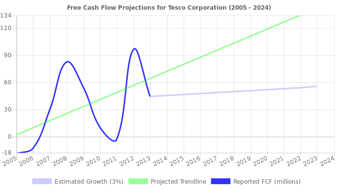 Tesco Corporation Stock Value Analysis (NasdaqGS:TESO)