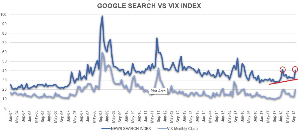 Chart also is google search hinting at an impending market crash  trendvesting rh