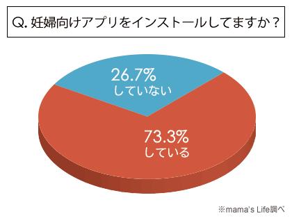 妊婦さん向けのアプリケーションをスマホにインストールしている人の割合グラフ