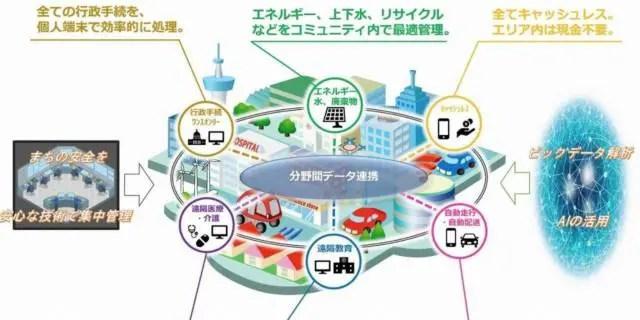 Super City Concept Bill